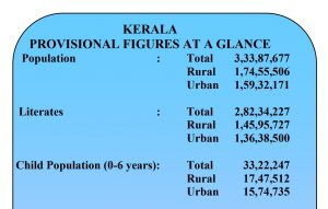 Stats about Kerala, India